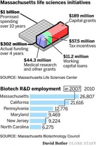 Massachusetts Life Sciences - Via The Boston Globe